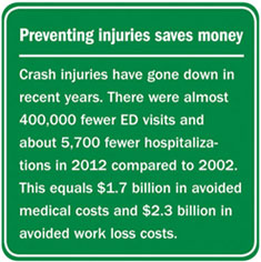 Infographic: Preventing Injuries Saves Money. Click to view larger image and text description.