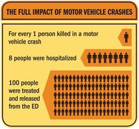 Infographic: The Full Impact of Motor Vehicle Crashes. Click to view larger image and text description.