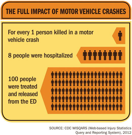 Motor Vehicle Crash Injuries Vitalsigns Cdc