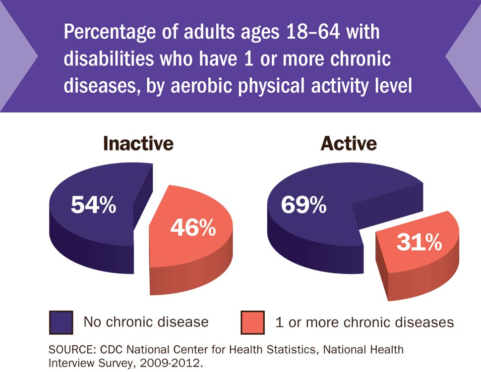 Percentage of adults ages 18–64 with disabilities who have 1 or more chronic diseases, by aerobic physical activity level.