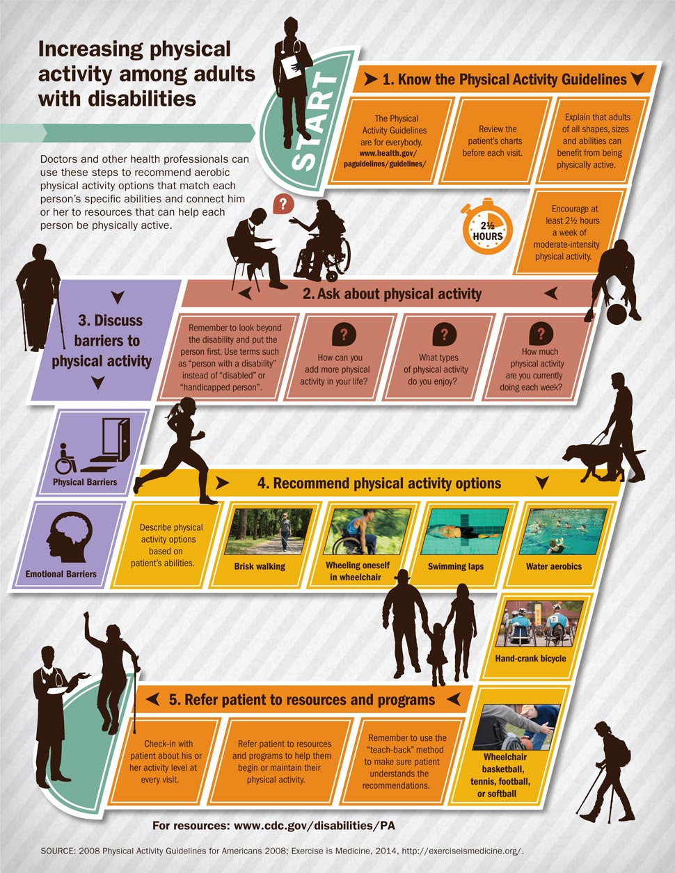 Image of infographics  with multiple images and icons and a road map of 5 steps that doctors and other health professionals can follow to recommend aerobic physical activity options.