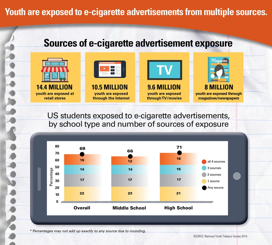 Infographic: Youth are exposed to e-cigarette advertisements from multiple sources. Click to view larger image and text description.