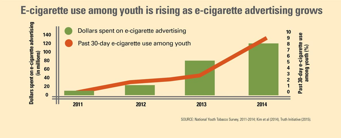 Graphic: E-cigarette use among youth is rising as e-cigarette advertising grows