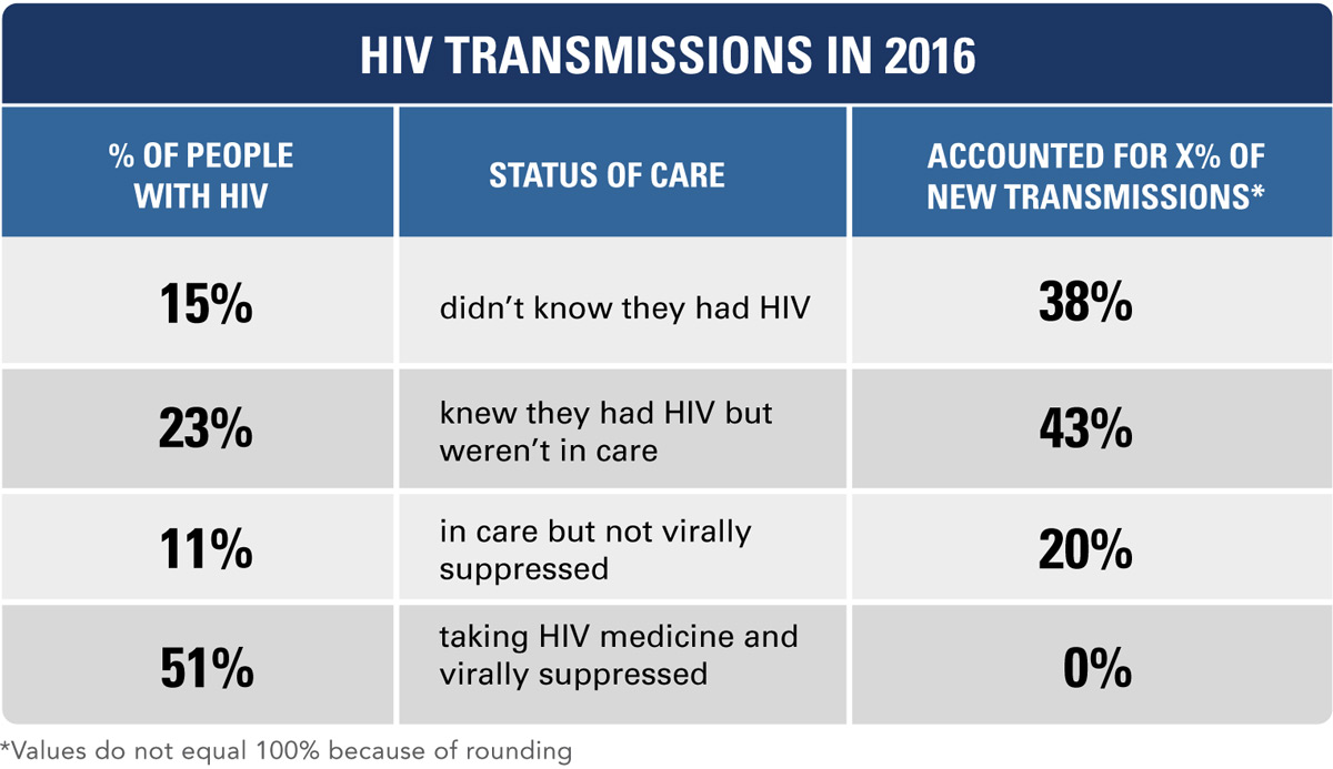HIV Transmissions in 2016; Percent of People with HIV; Status of Care; Accounted for X percent of New Transmissions*; 15 percent of people with HIV didn't know they had HIV and accounted for 38 percent of new transmissions. 23 percent knew they had HIV but weren't in care and accounted for 43 percent of new transmissions. 11 percent were in care but not virally suppressed and accounted for 20 percent of new transmissions. 51 percent were taking HIV medicine, were virally suppressed, and accounted for 0 percent of new transmissions. *Values do not equal 100 percent because of rounding.