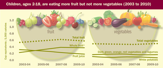 Chart: Children, ages 2-18, are eating more fruits, but not more vegetables.  Click to view larger image and text.