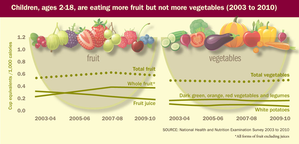 Chart: Children, ages 2-18, are eating more fruits, but not more vegetables.