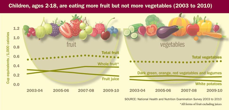 Progress on Children Eating More Fruit, Not Vegetables ...