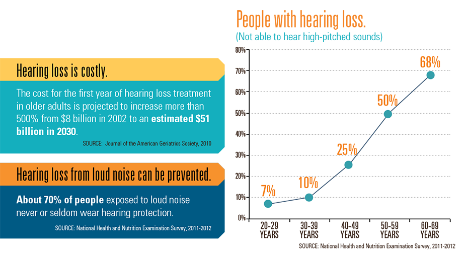 Graphic: People with hearing loss