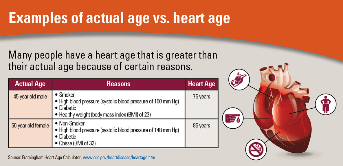 Infographic: Examples of actual age vs. heart age.