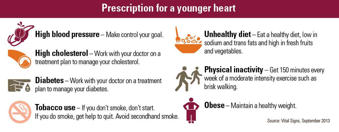 Infographic: Prescription for a younger heart. Click to view larger image and text description.