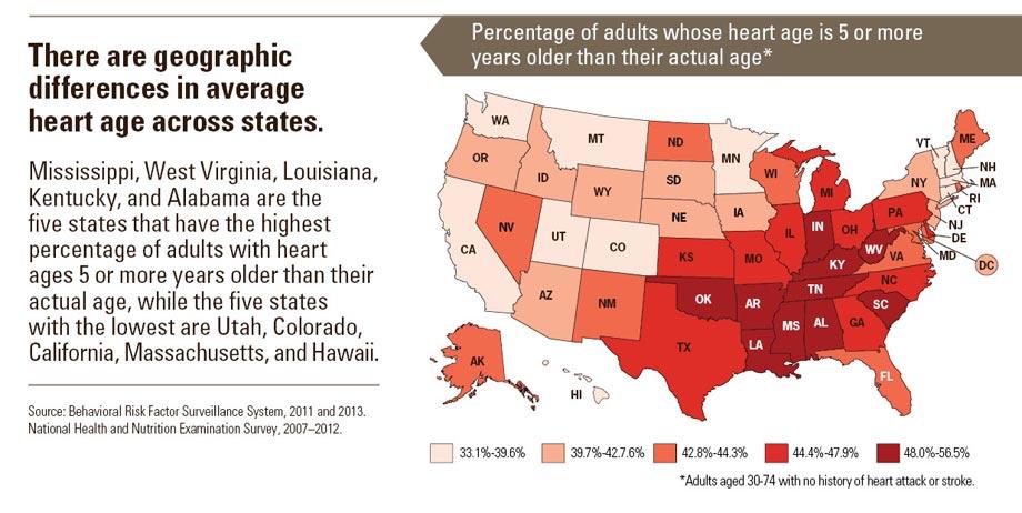 coronary heart disease age range