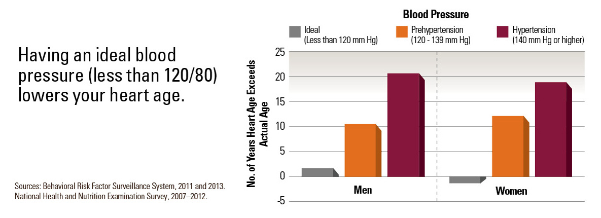 Graph: Having an ideal blood pressure (less than 120/80) lowers your heart age.