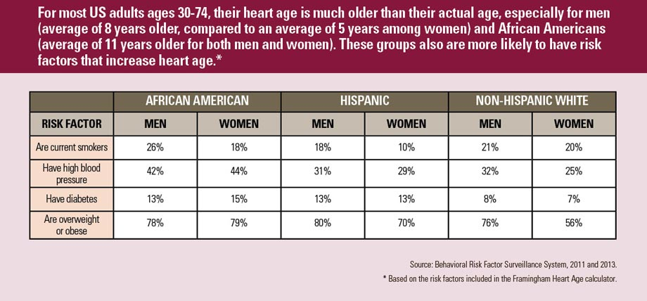 Graph: Having an ideal blood pressure (less than 120/80) lowers your heart age. Click to view larger image and text description.