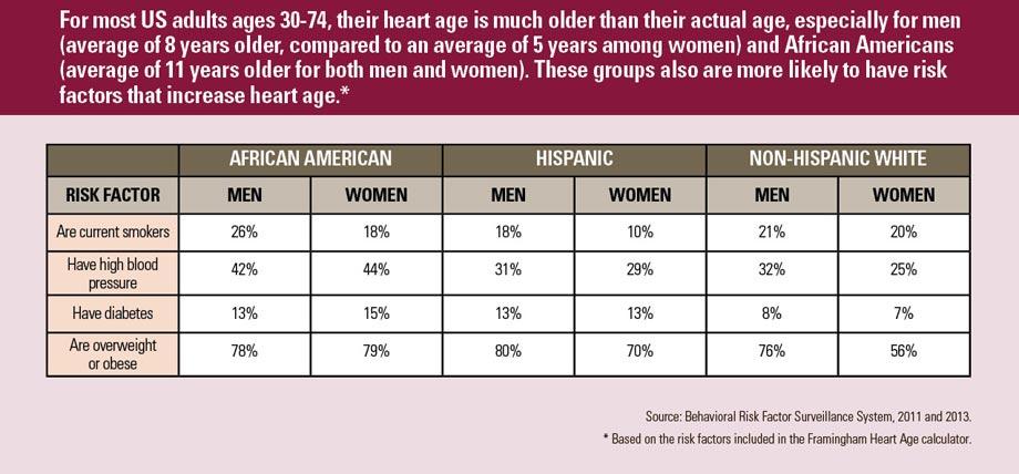 Heart Age Vitalsigns Cdc