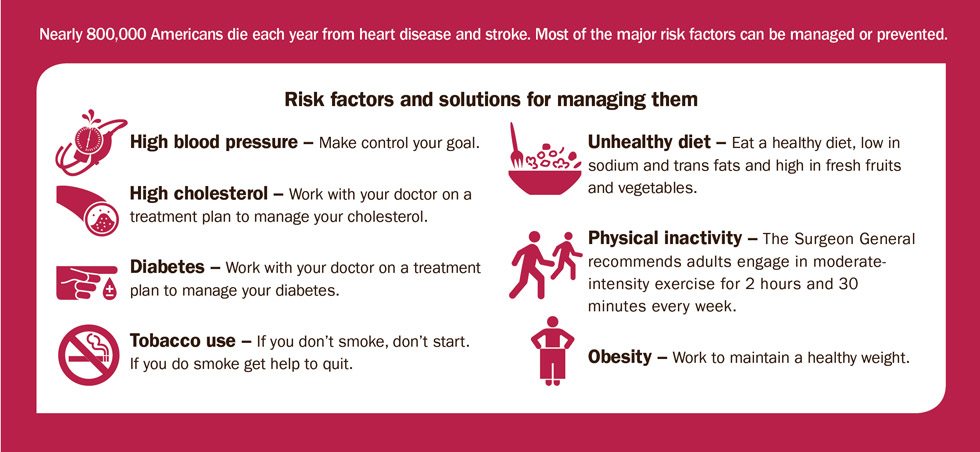 Graphic: Nearly 800,000 Americans die each year from heart disease and stroke. Most of the major risk factors can be managed or prevented. Detail in text below.