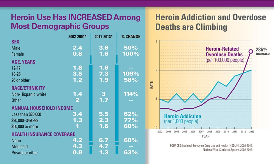 Graphics: Heroin Use Has INCREASED Among Most Demographic Groups, and Heroin Addiction and Overdose Deaths are Climbing. Click to view large images and text description.