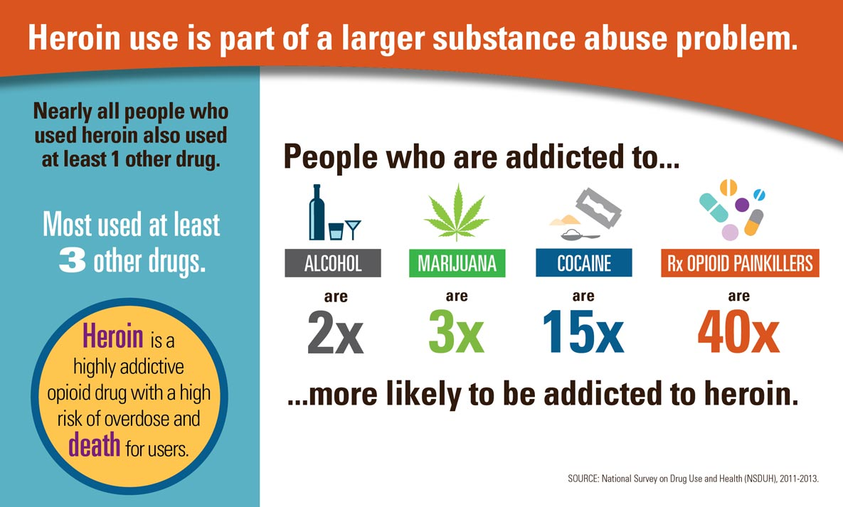 Infographic: Heroin use is part of a larger substance abuse problem.