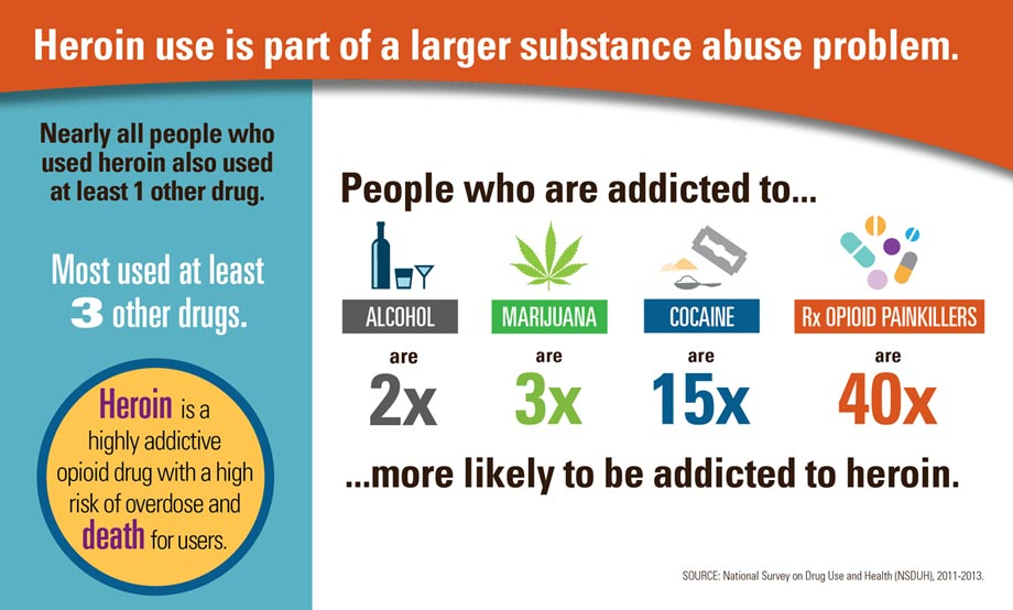 Infographic: Heroin use is part of a larger substance abuse problem. Click to view large image and text description.