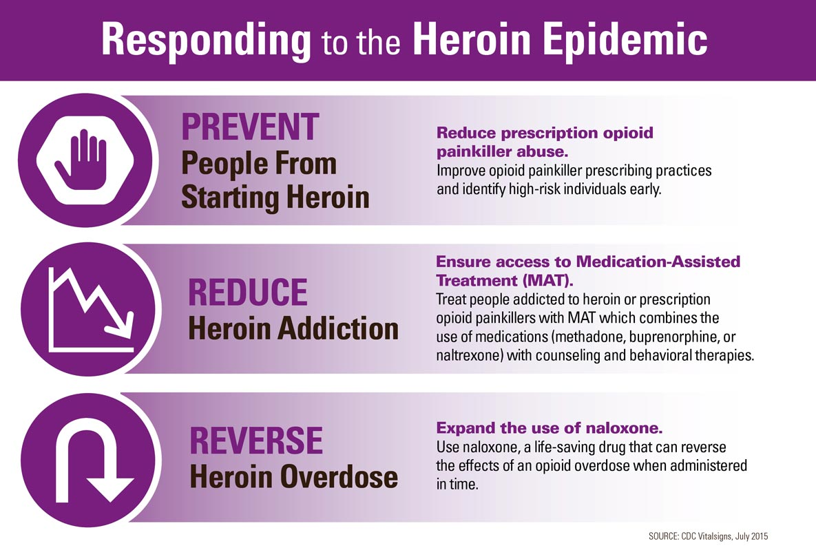 Infographic: Responding to the Heroin Epidemic.