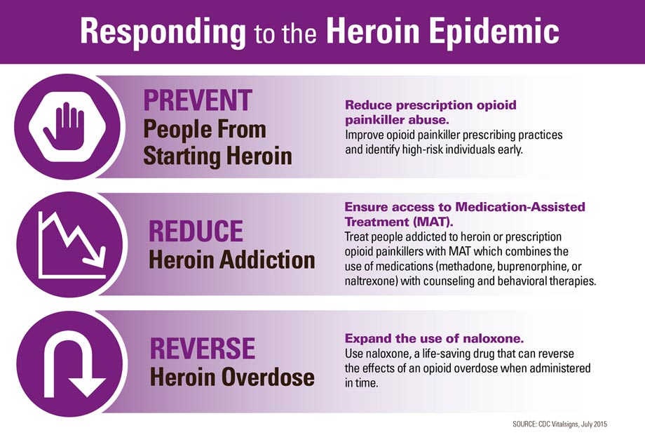 Infographic: Responding to the Heroin Epidemic. Click to view large image and text description.