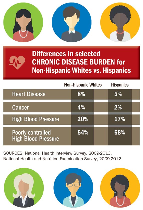 Differences in selected CHRONIC DISEASE BURDEN for Non-Hispanic Whites vs. Hispanics. Click to view larger image and text description.