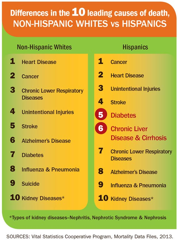 Differences in the 10 leading causes of death, NON-HISPANIC WHITES vs HISPANICS. Click to view larger image and text description.
