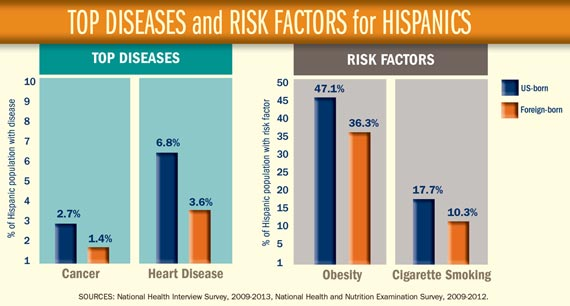 TOP DISEASES and RISK FACTORS for HISPANICS. Click to view larger image and text description.