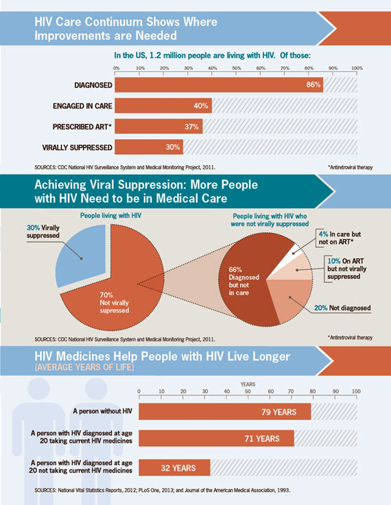 HIV Care Continuum Shows Where Improvements are Needed. Click to view large image and read text description.