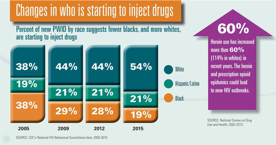 Graphic: Changes in who is starting to inject drugs