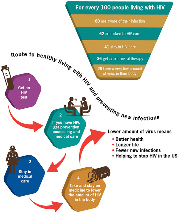 Graphic: Route to Healthy Living with HIV and Preventing New Infections