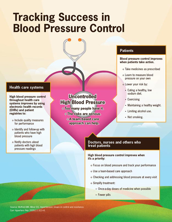 "hypertension and health John warner, md, mba president, american heart association, 2017-18 a growing health crisis has a grip on our nation it's not a new epidemic or disease — it's high blood pressure, the ""silent killer."