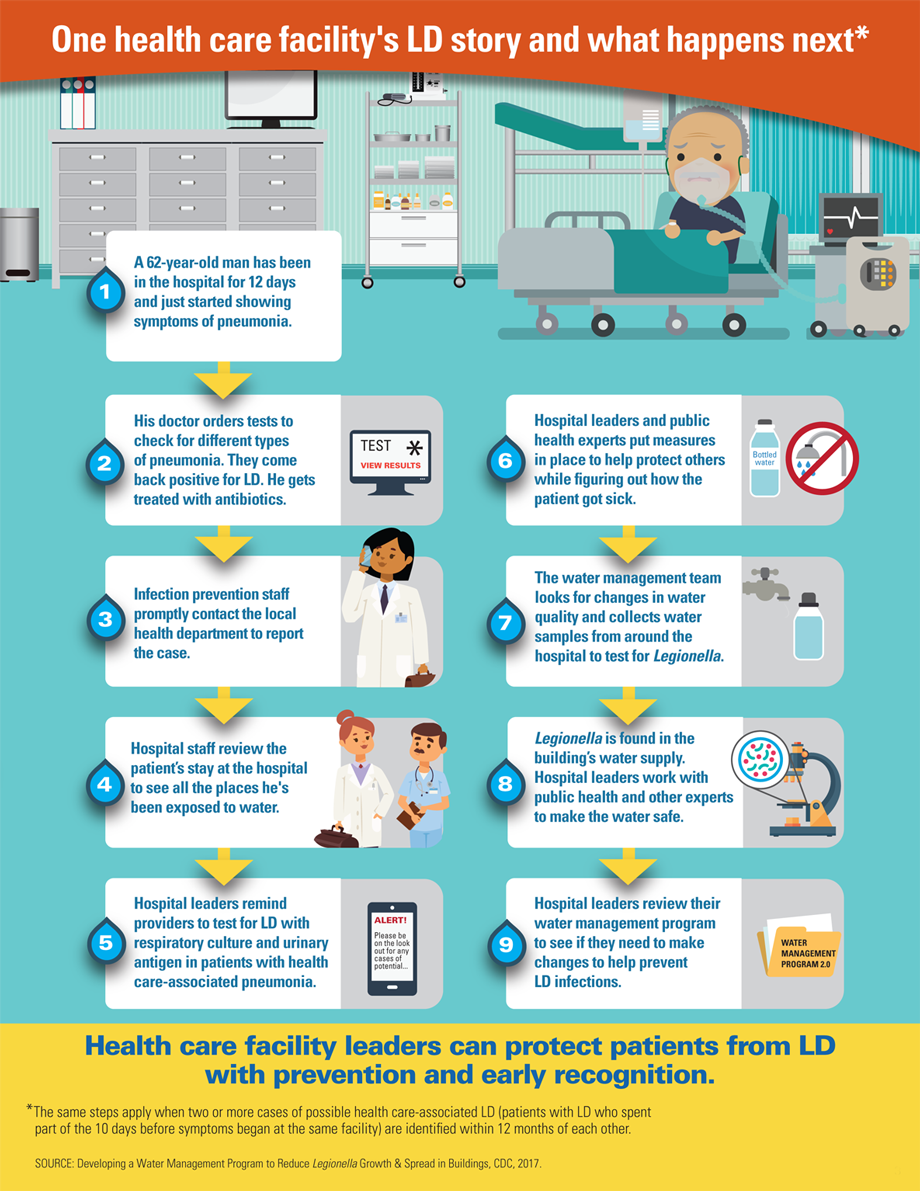 Graphic: One health care facility's LD story and what happens next*