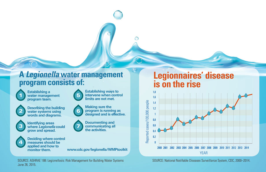 Graphic: Legionnaires' disease is on the rise