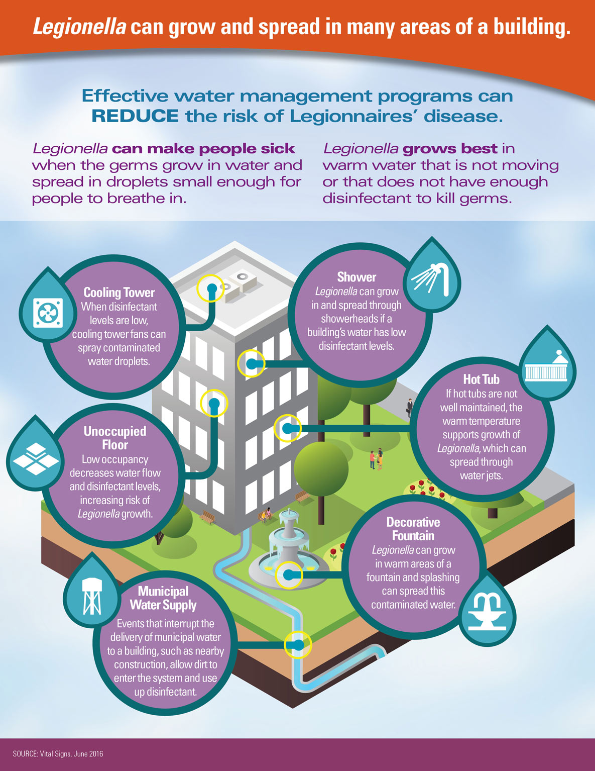 Infographic of building showing devices on different floors - Legionella can grow and spread in many areas of a building