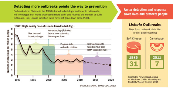 Detecting more outbreaks points the way to prevention. Faster detection and response saves lives.