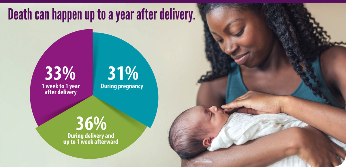 Preventing pregnancy-related death every step of the way. Death can happen up to a year after delivery: 31% of pregnancy-related deaths occur during pregnancy, 36% occur during delivery and up to 1 week afterward, and 33% occur 1 week to 1 year after delivery.  Photo of a woman holding her baby.