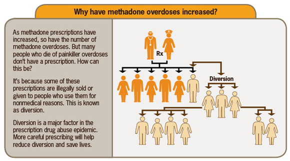 This diagram shows the process of diversion, in which patients who receive prescriptions for methadone either  give or sell their methadone to others, who in turn sell or give it to others, resulting in an increasingly larger number of people using methadone without a prescription.