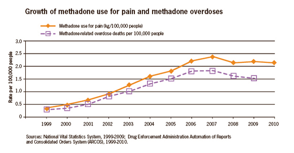 This line graph shows the growth in the use of methadone for pain compared to the rate of methadone overdoses per 100,000 people from 1999 to 2009 in the United States.