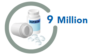 9 Million people not taking aspirin as recommended
