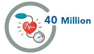 40 Million people with uncontrolled blood pressure