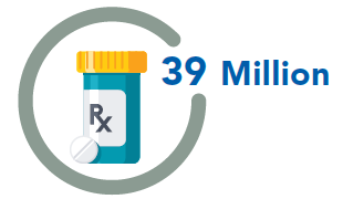 39 Million adults not using statins (cholesterol-lowering medicines) when indicated