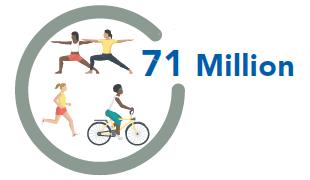 71 Million adults who are physically inactive