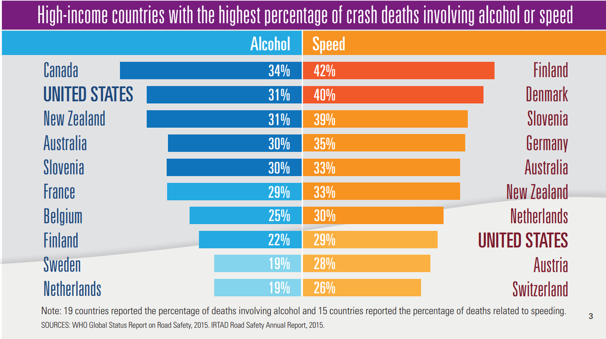 Infographic: Bar graph showing high-income countries with the highest percentages of crash deaths involving alcohol or speed