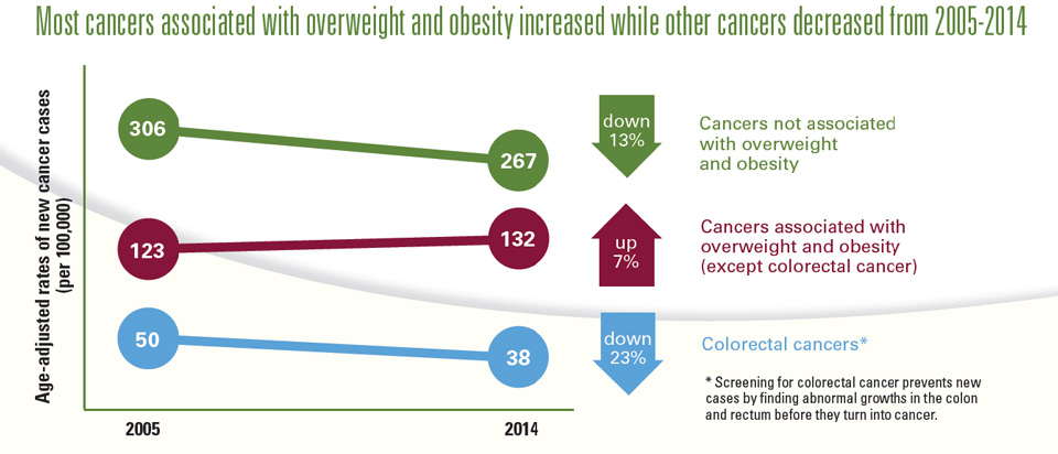 Graphic: Most cancers associated with overweight and obesity increased while other cancers decreased from 2005-2014