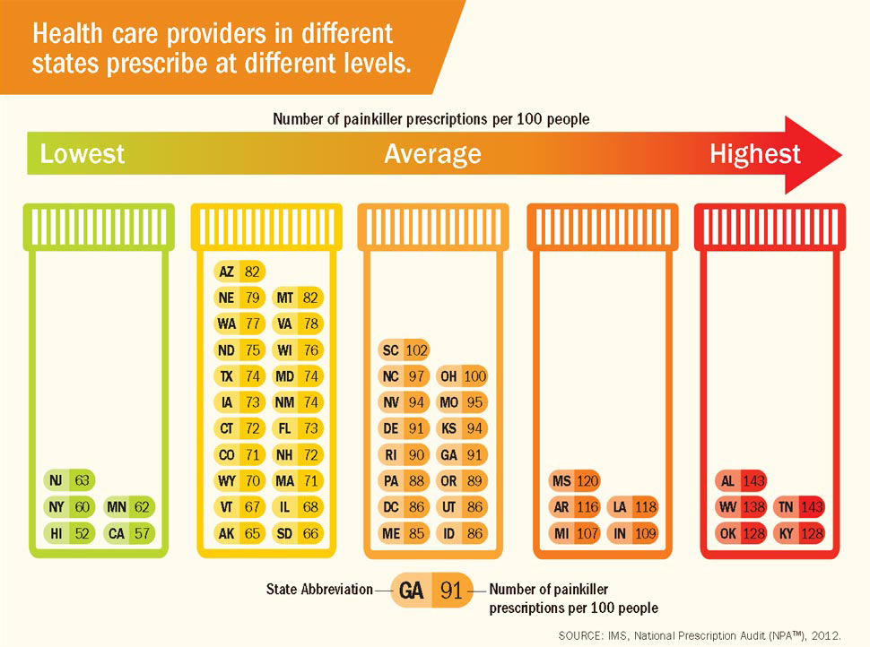 Health care providers in different states prescribe at different levels.