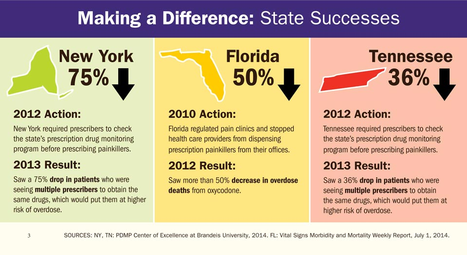 Making a Difference: State Successes
