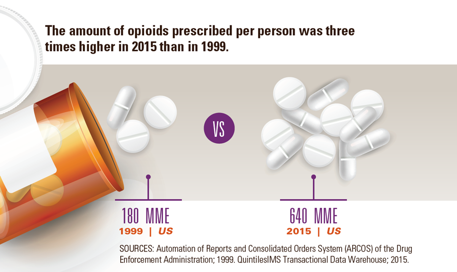Graphic: The amount of opioids prescribed per person was three times higher in 2015 than in 1999