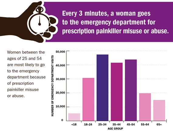 Every 3 minutes, a woman goes to the emergency department for prescription painkiller misuse or abuse.