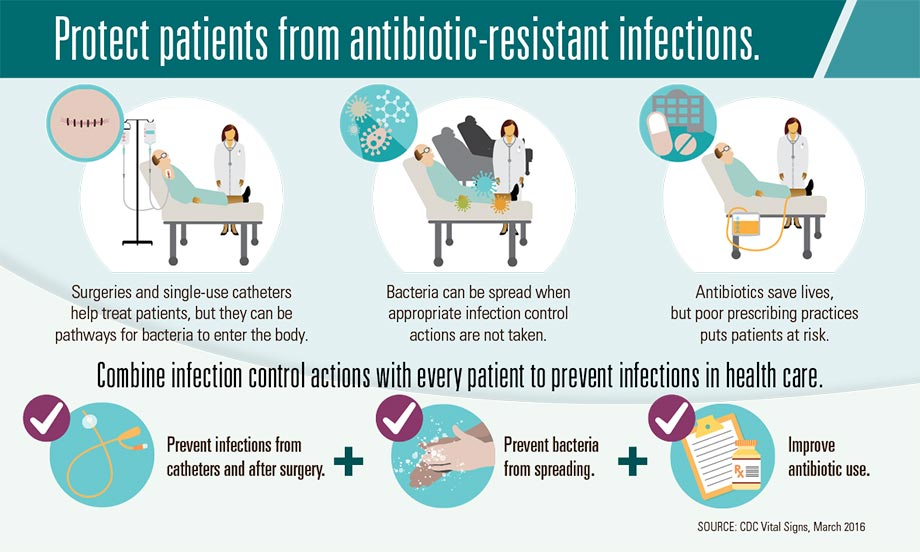 primary prevention of hospital acquired infections Under a program established through the affordable care act, 769 us hospitals will receive medicare reimbursement reductions due to the high rates of hospital-acquired infections.