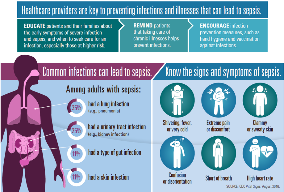 Graphic: Healthcare providers are key to preventing infections and illnesses that can lead to sepsis.